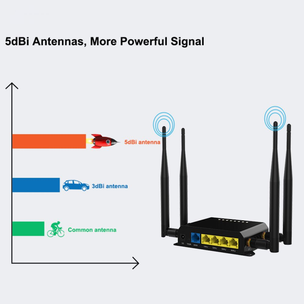 wifi router 3g 4g modem dual band 11ac wifi repeater 128mb openwrt wifi wireless router with sim card slot english version price 44 98 gadgets [ 1000 x 1000 Pixel ]