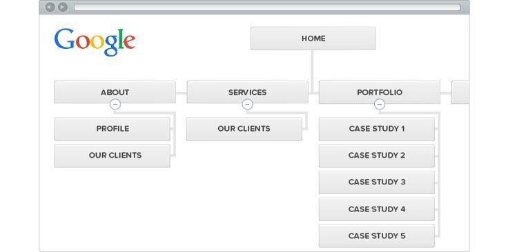 create sitemaps the easy way using the slickplan flowchart software app the best website mapping - Website Flowchart Software