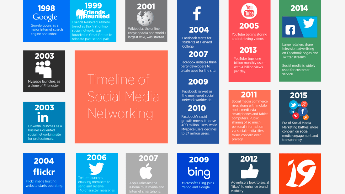 an introduction to the history of social networking A brief history of networking in this way the industrial revolution also became a social revolution that spawned networking far and wide as a way of working.