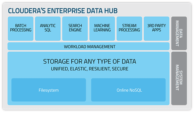 cloudera enterprise data hub data mining pinterest. Black Bedroom Furniture Sets. Home Design Ideas