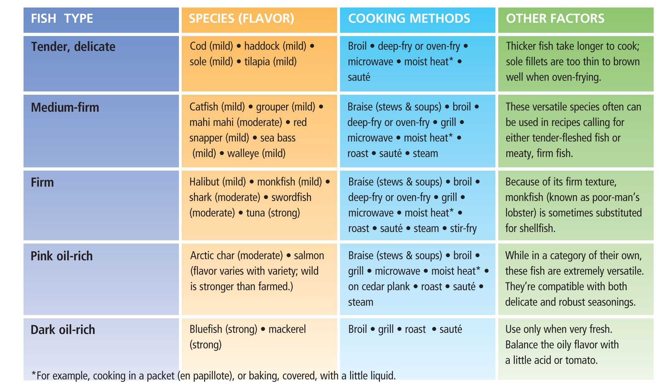 Fish cooking and preference guide recipes pinterest for Healthiest types of fish