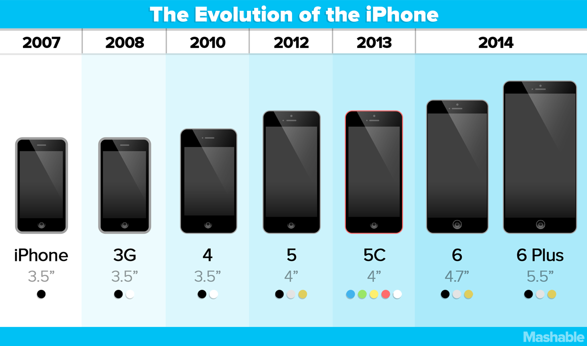 iphone 5 size chart: The apple watch and new iphones everything you need to know big