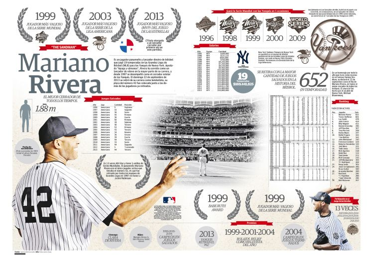 Mariano Rivera Most popular sports, Infographic, Bronx