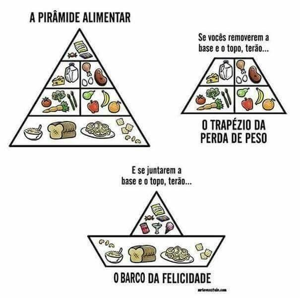 A pirâmide alimentar.