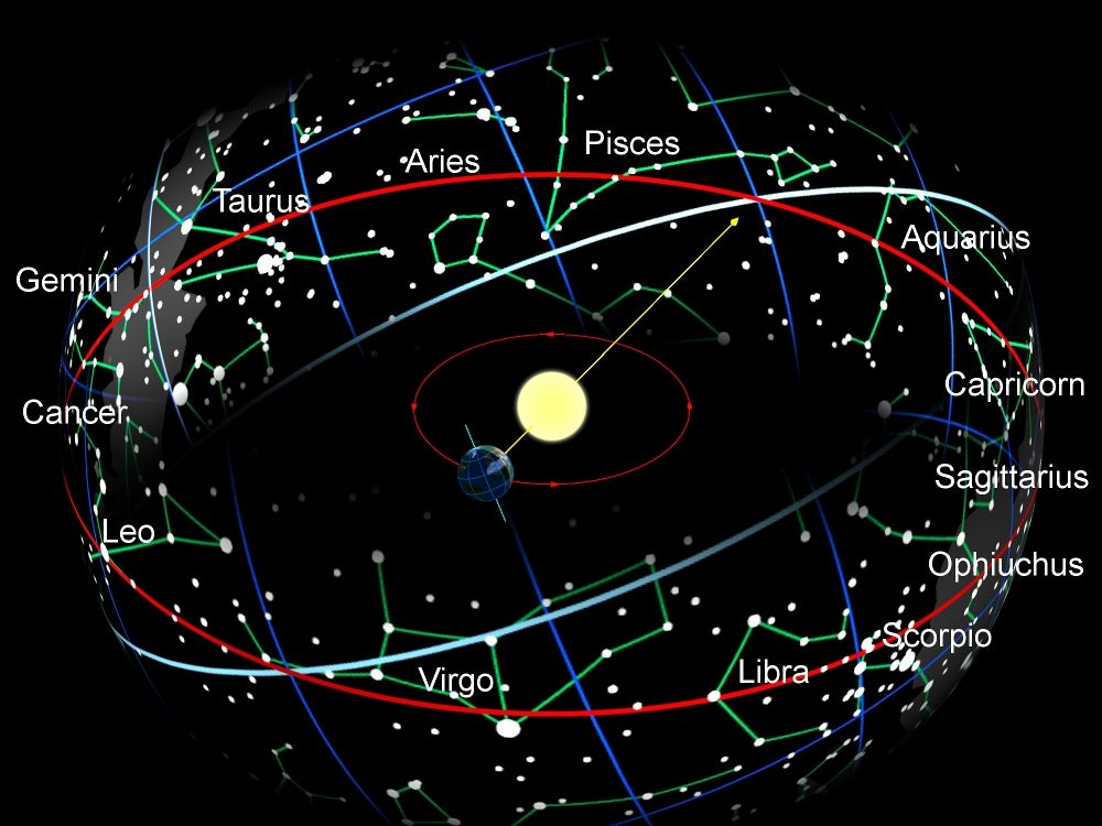 The apparent path of the Sun through the 13 Zodiac Signs (red line in the image) is called Ecliptic.