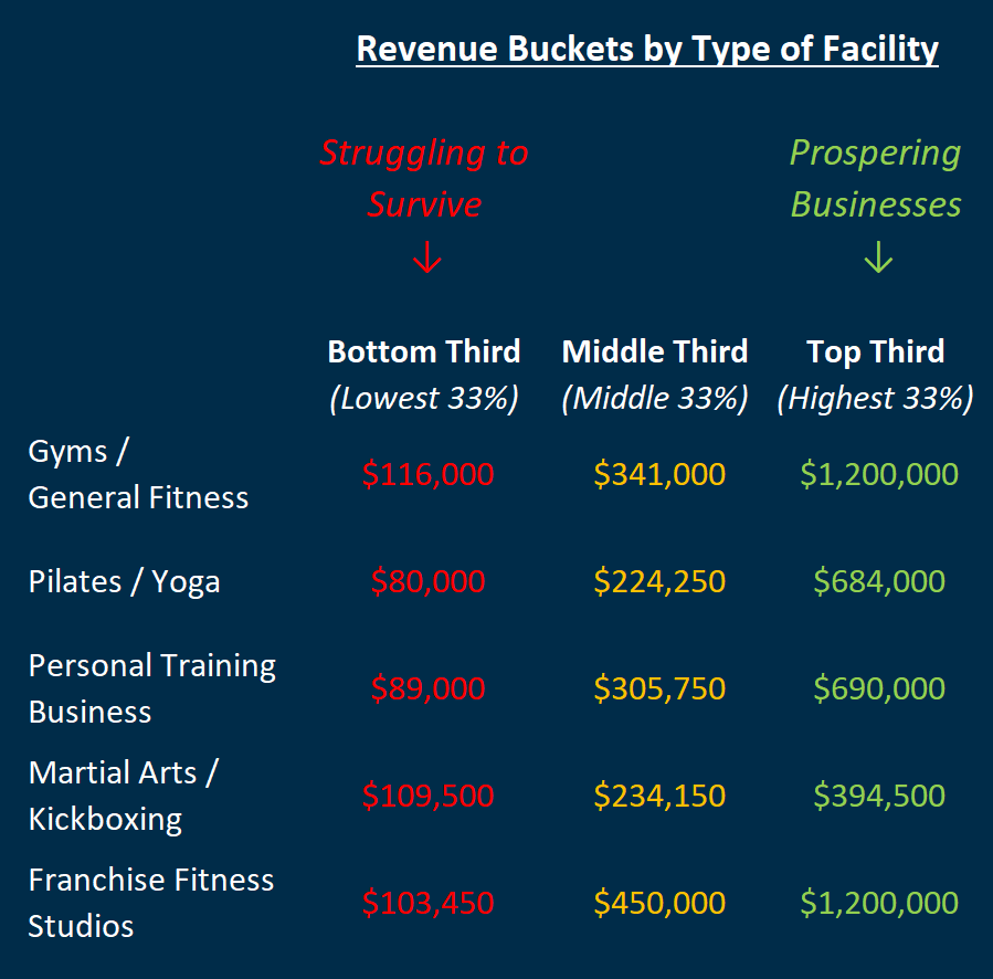 Gym Profitability Types Of Gym Start Up Gym