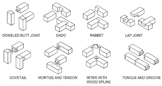 Metal Joinery Types Google Search In 2020 Types Of Wood Joints Wood Joints Wood Joinery