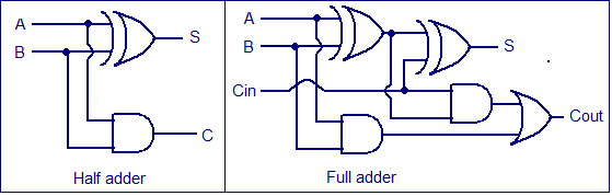 half adder and full adder electronic circuits and diagram wiring rh autonomia co full adder schematic using cmos full adder schematic in cadence
