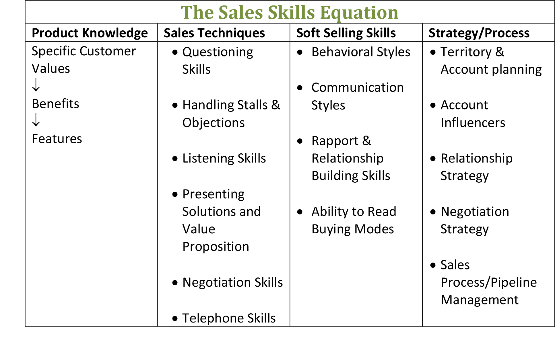 The Sales Skills Equation