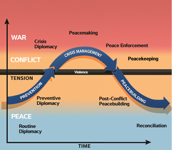 The Lund Curve This Curve Of Conflict Rather Than Indicating Tension Represents Instability Thus Conflict Resolution Conflict Management Negative Peace