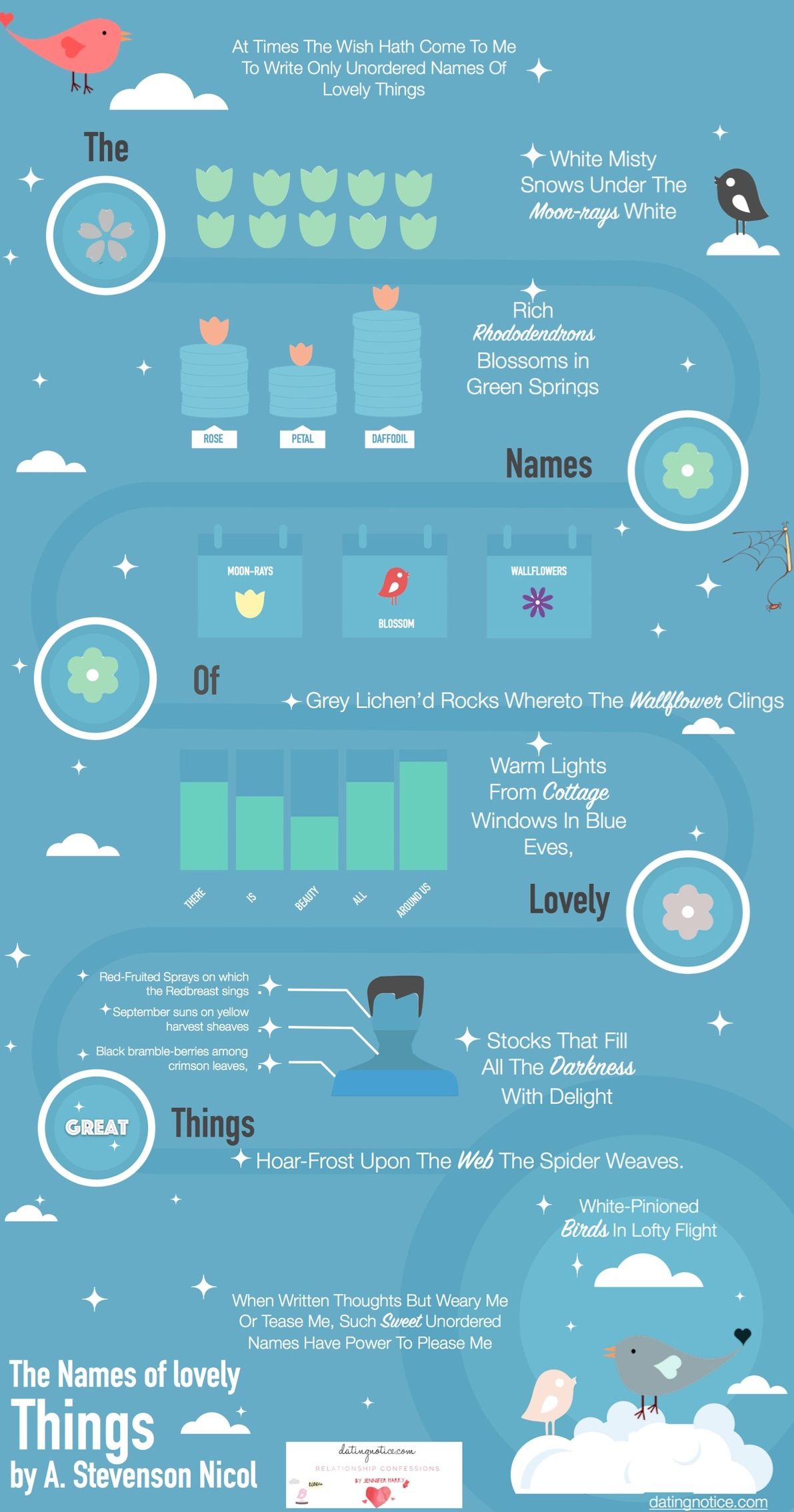 I love to read about beautiful things and I found this old poem and I thought I would create an infographic out of it.