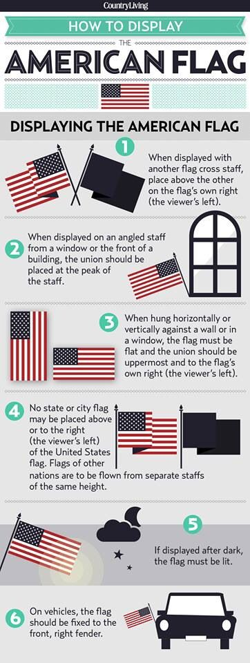If Only People Remembered How To Display The American Flag Displaying The American Flag Flag Etiquette Flag Display