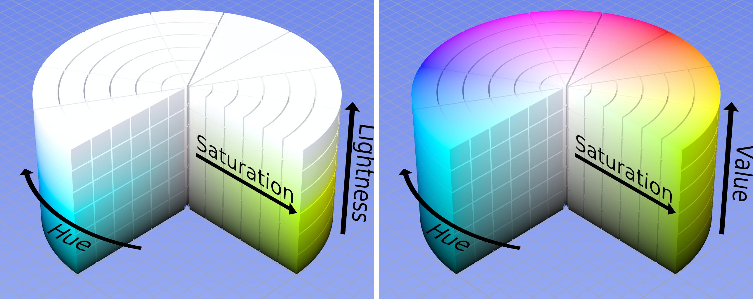 Hsb or hsv a digital color mode the h stands for hue the s for hsb or hsv a digital color mode the h stands for hue the s geenschuldenfo Choice Image