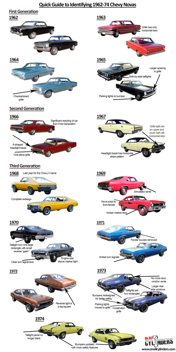 The Iconic Chevrolet Model We Re Umbrella Labeling As The Nova Was