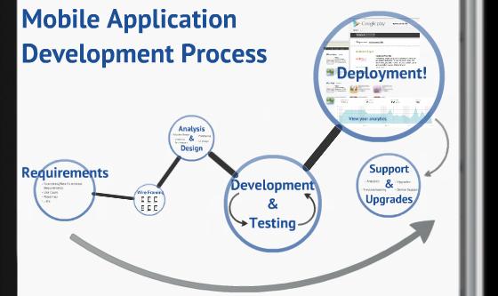 mobile_application_development_process App development