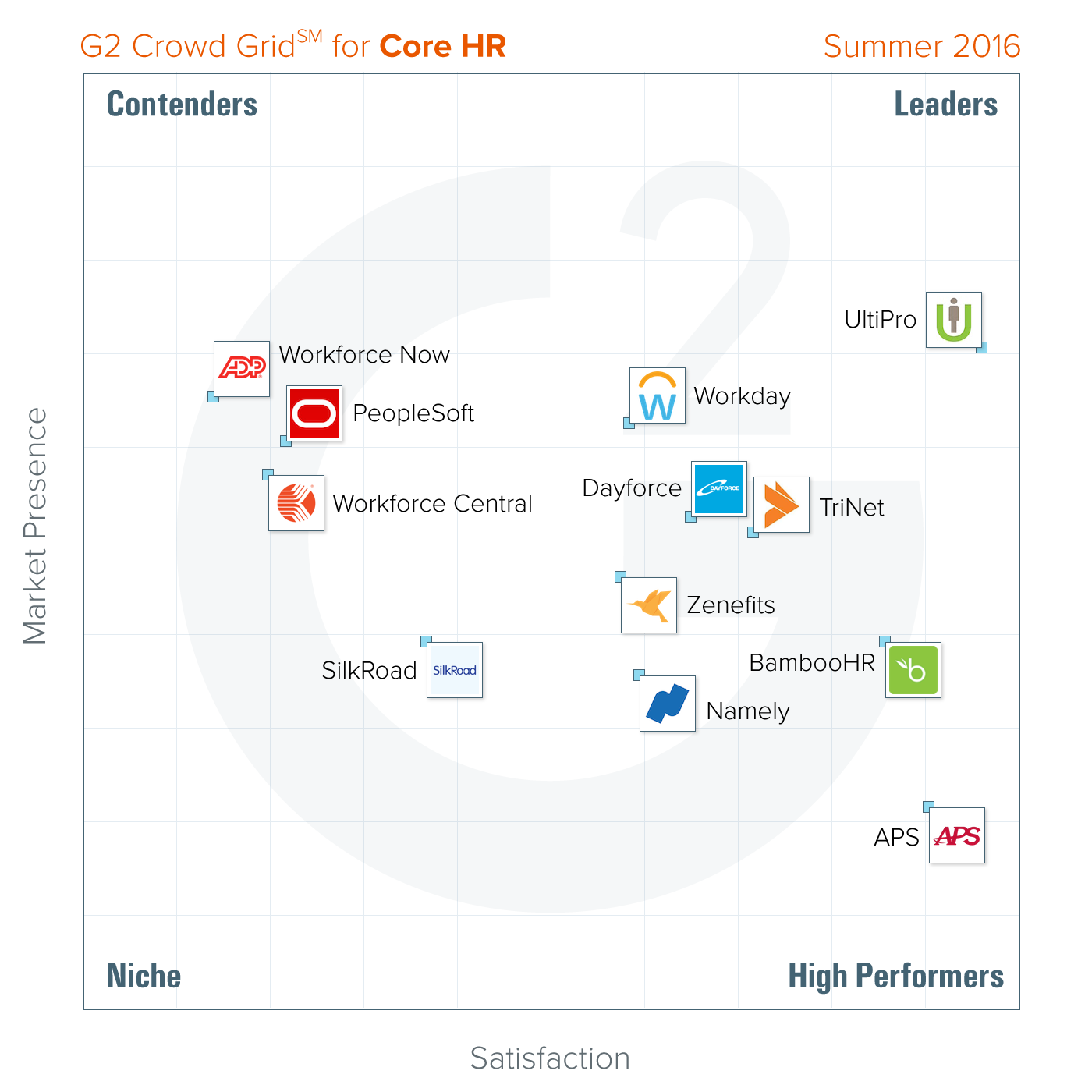 Core Hr Summer  Grid Report  Ta  Leadership  Management
