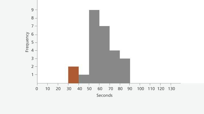 Comparing A Stem and Leaf Plot, Histogram, and Frequency Table- In ...