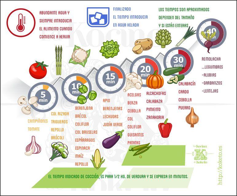 Pin En Ideas Gastronomia