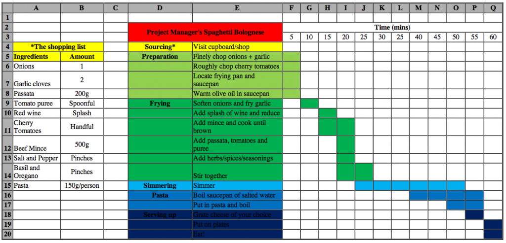 Raci Chart  How To Create Raci Charting In Sharepoint