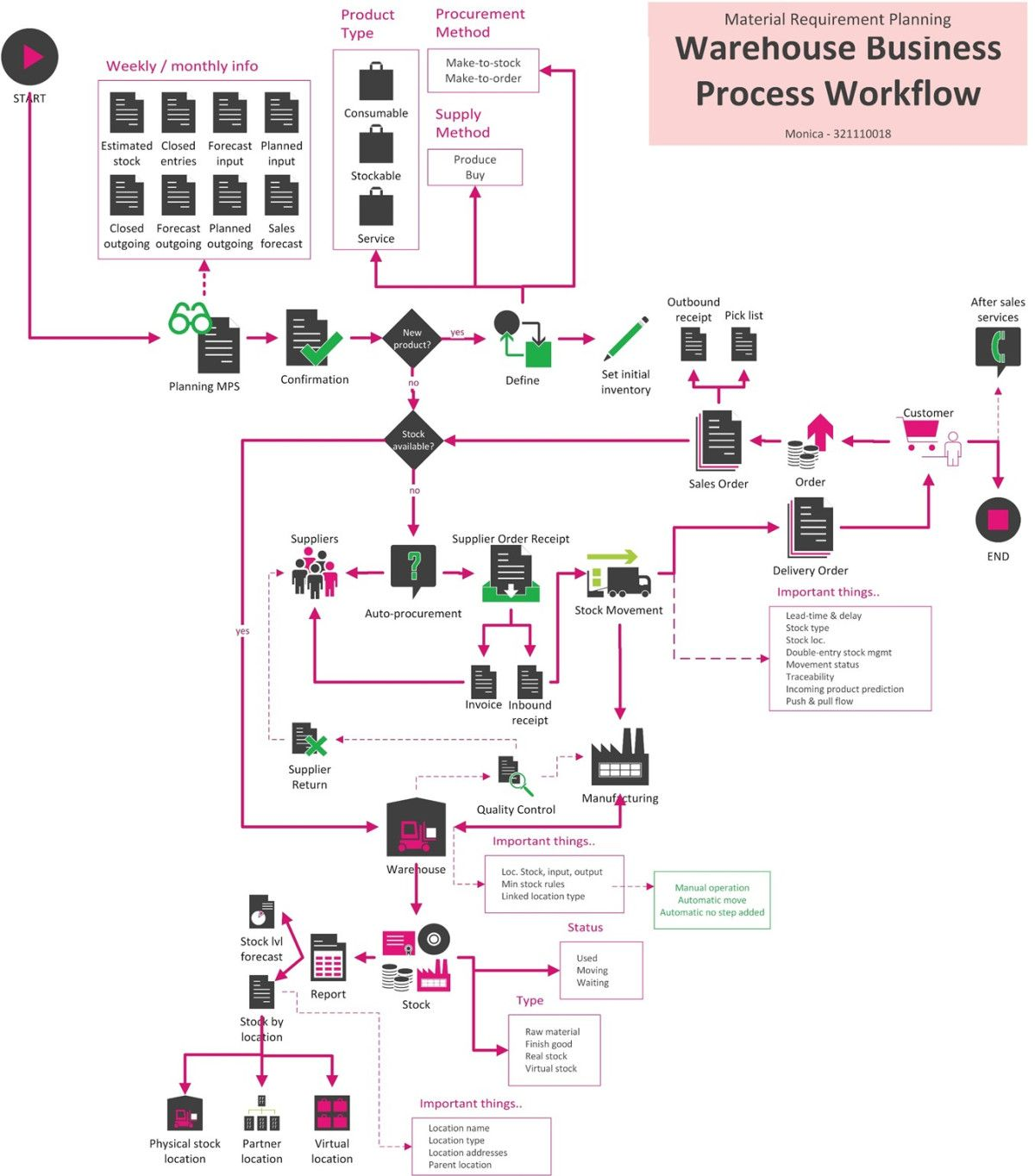 Warehouse Concept Mind Map Amp Workflow In