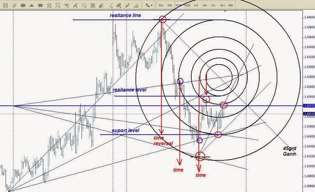 William Delbert Gann Practical Gann Applications On The Forex