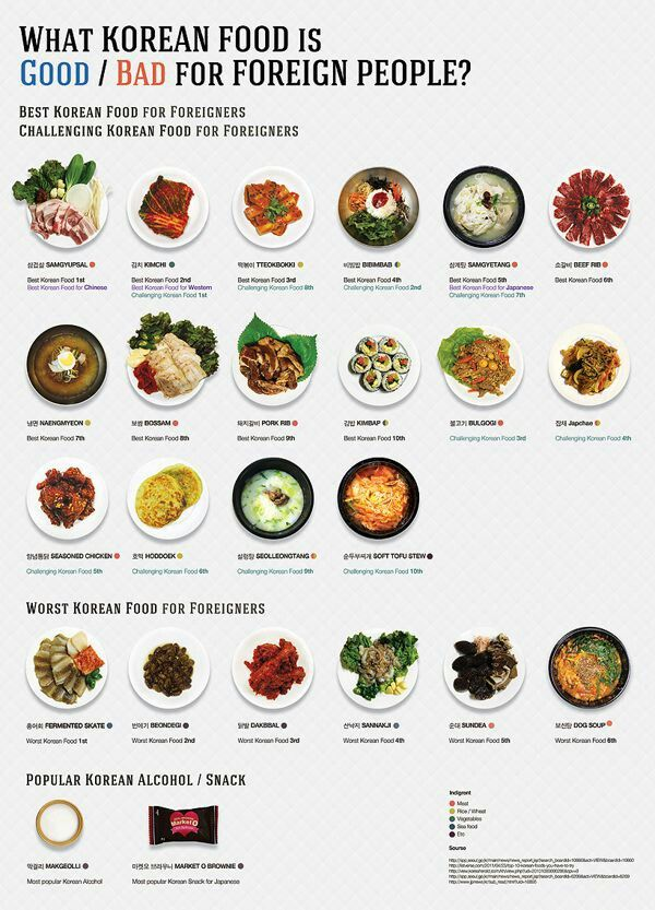 Pin by go eun on k pinterest korean korea and language what korean food is good or bad for foreigners infographic is one of the best infographics created in the food travel category check out what korean food forumfinder Images