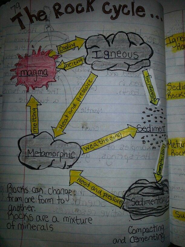 Rock Cycle Travis 4th Grade Science Journal Pinterest