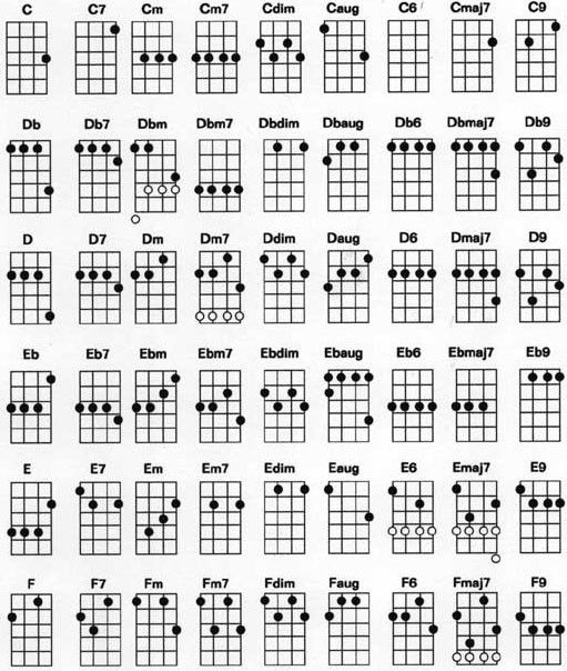 Culture Branding Ukulele Chord Chart Standard G C E A Tuning