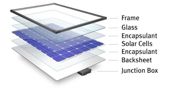 China And The Global Market For Solar Cell Paste Solar Power House Solar Energy Panels Solar Technology