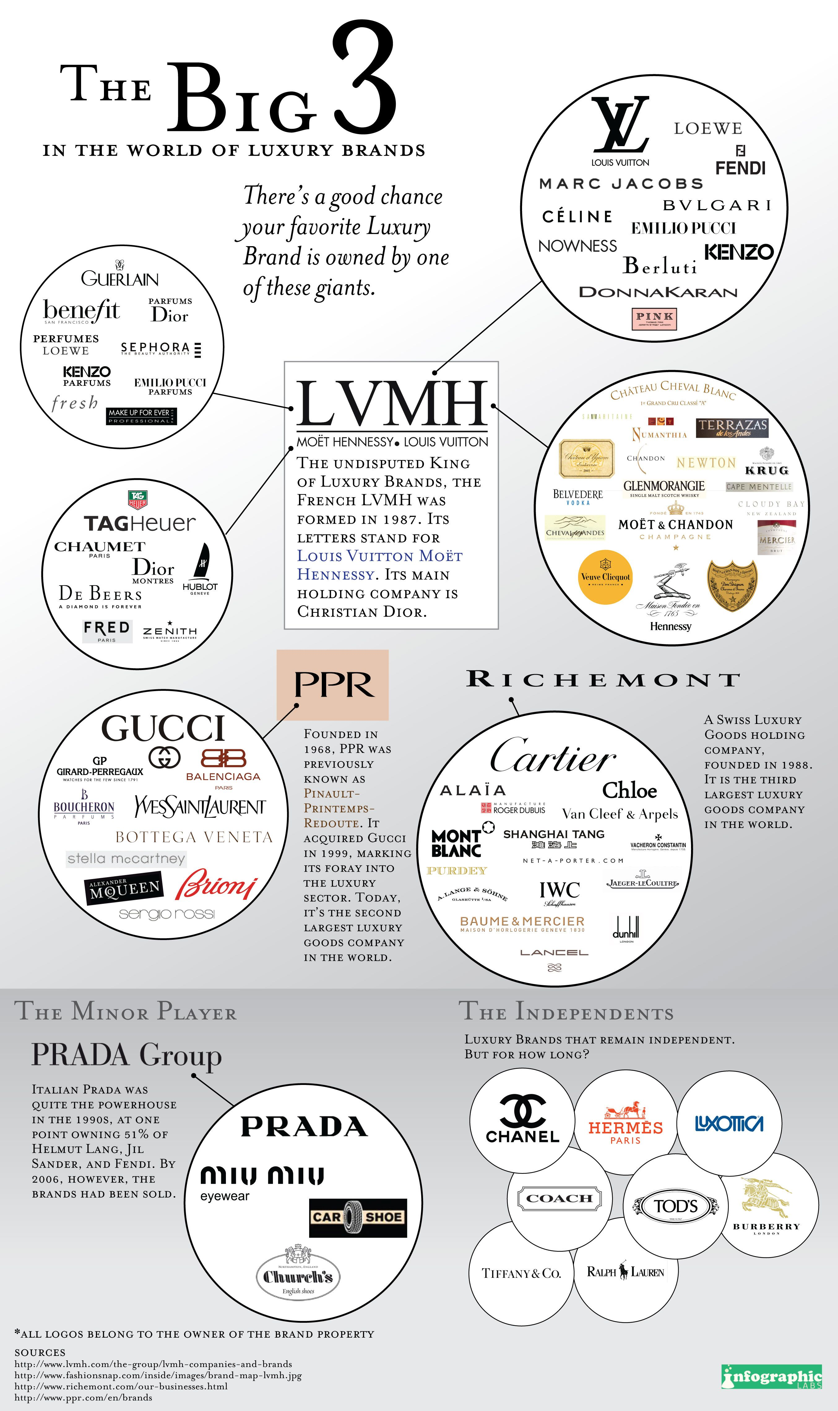WHO KNEW?!!! Luxury Brands Infographic Just COOL
