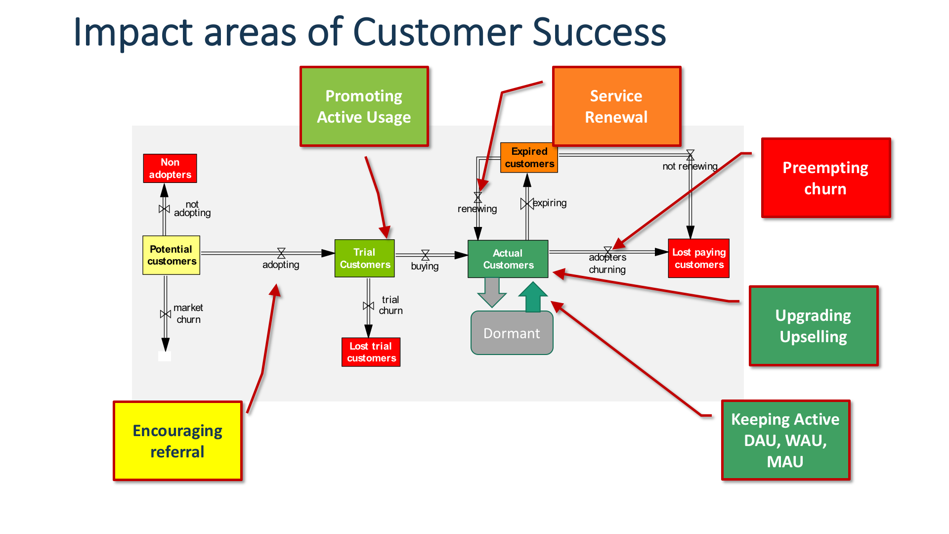 Stock And Flow Diagram With Areas Of Impact Of Customer Success Smart Objective Success Customer