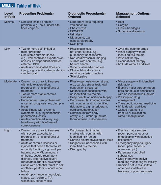 Table of risk google search evaluation and management in cpt optometric management em vs eye codes which should you use fandeluxe Images