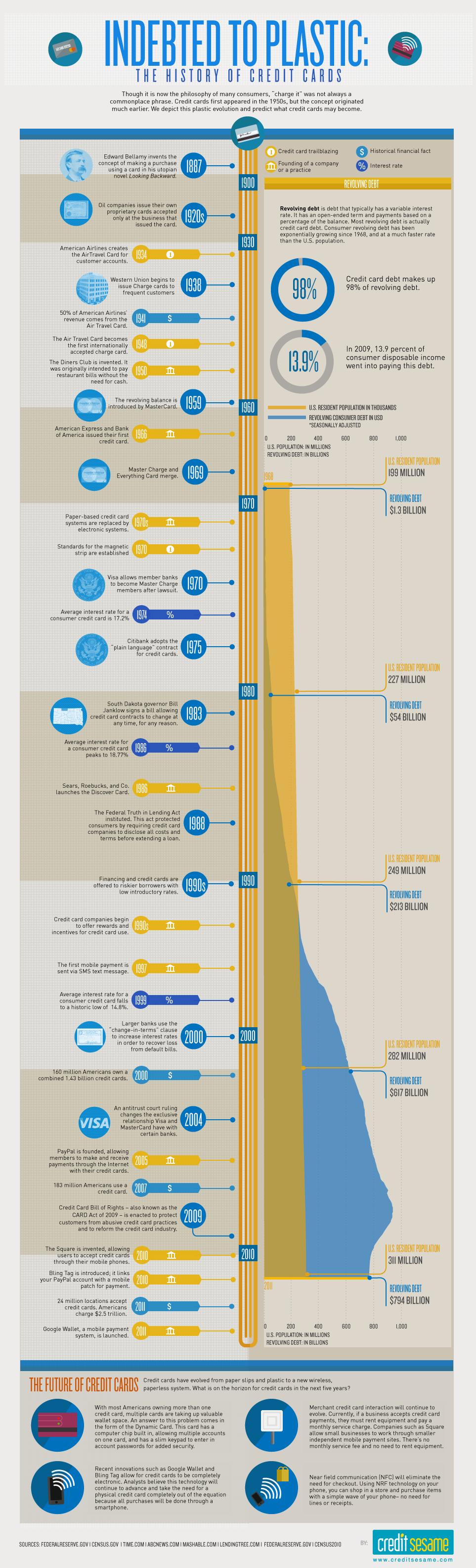 A Visual History Of The Credit Card Via Biztechmagazine Com Kreditkarte Infografik See