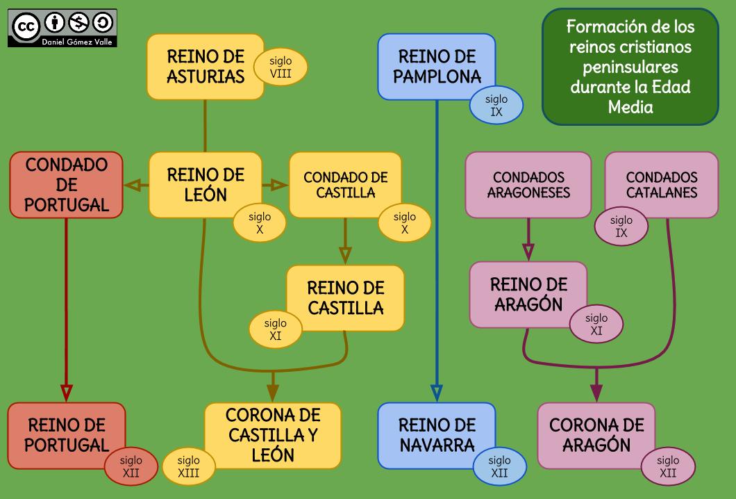 4 Los Reinos Cristianos Sociales De Segundo Edad Media Profesores De Historia Alta Edad Media