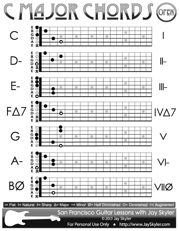 C Major Scale Guitar Chords Chart Of Open Position Forms Guitar Chords Guitar Chord Chart Music Theory Guitar