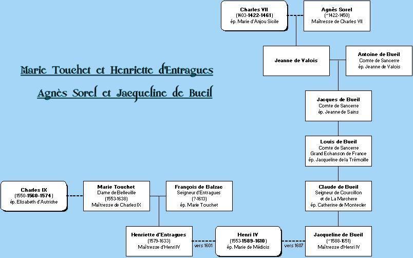 Agnes Sorel Jacqueline De Bueil Marie Touchet Et Henriette D Entragues Family Tree Genealogy Boarding Pass