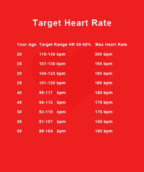 Printable Target Heart Rate Chart According To Your Age Range