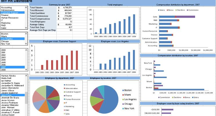 6 70 Hr Metrics With Examples Build Your Own Hr Dashboard