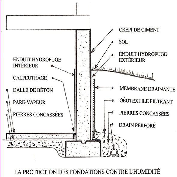 Epingle Par Afuss Blad عليلو Sur Maison En 2020 Sous Sol Drainage Drainage Maison