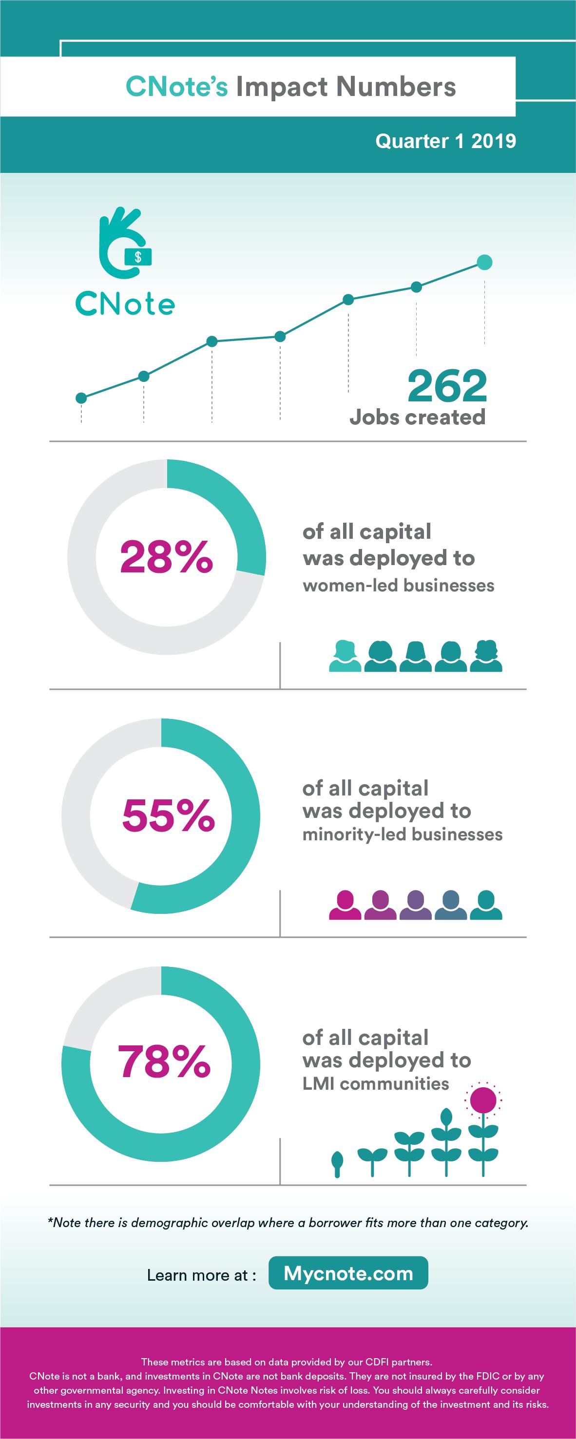 Q1 2019 Impact Metrics – Infographic | Minority-led Business