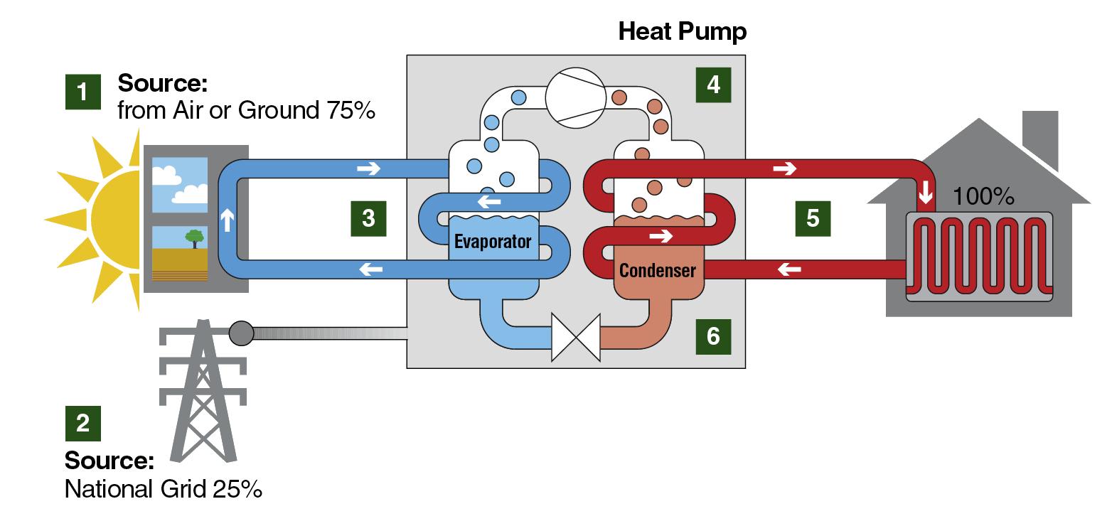 medium resolution of image result for air source heat pump schematic diagram