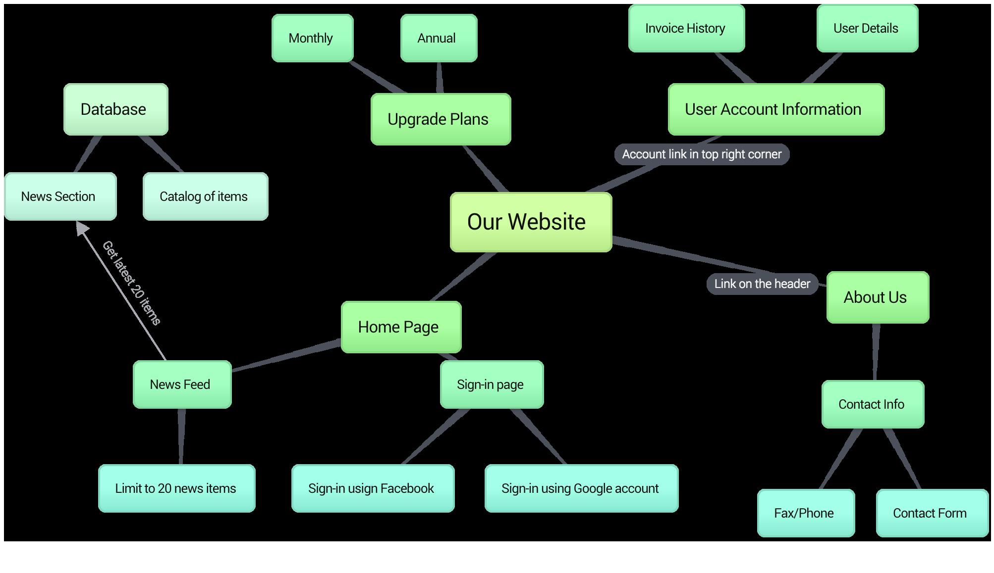 Bubbl.us per crear mapes conceptuals online. Eina contenidora | WEBS ...
