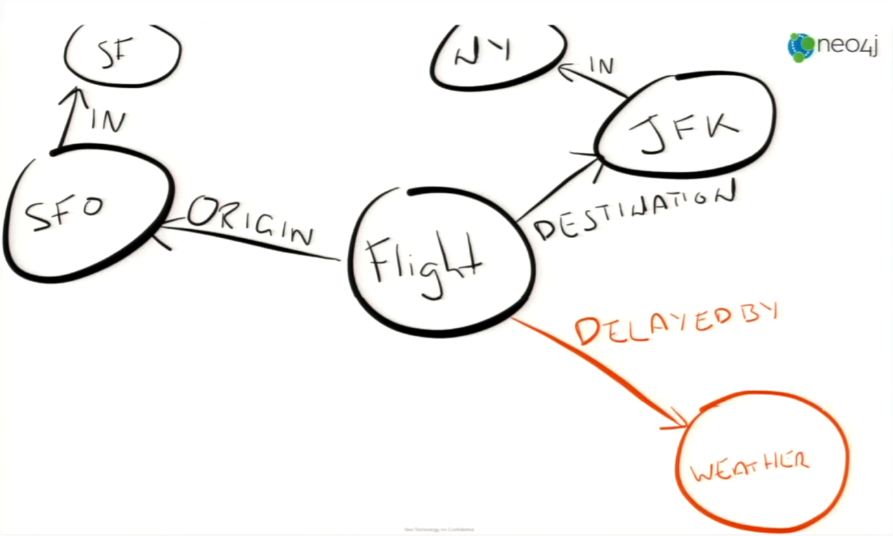 8 Solid Tips for Succeeding with Neo4j | Neo4j Blog | Graph
