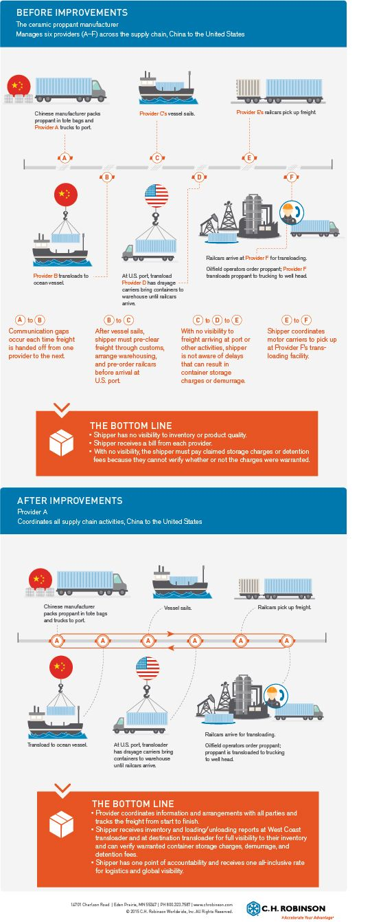 6 Steps To An Optimized Oil And Gas Supply Chain