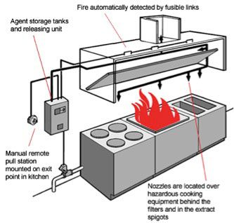 Kitchen Hood Fire Suppression System Installation With Images