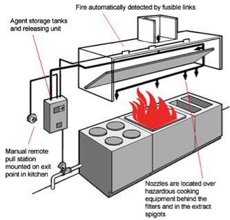 Kitchen Hood Fire Suppression System Installation Kitchen Hoods