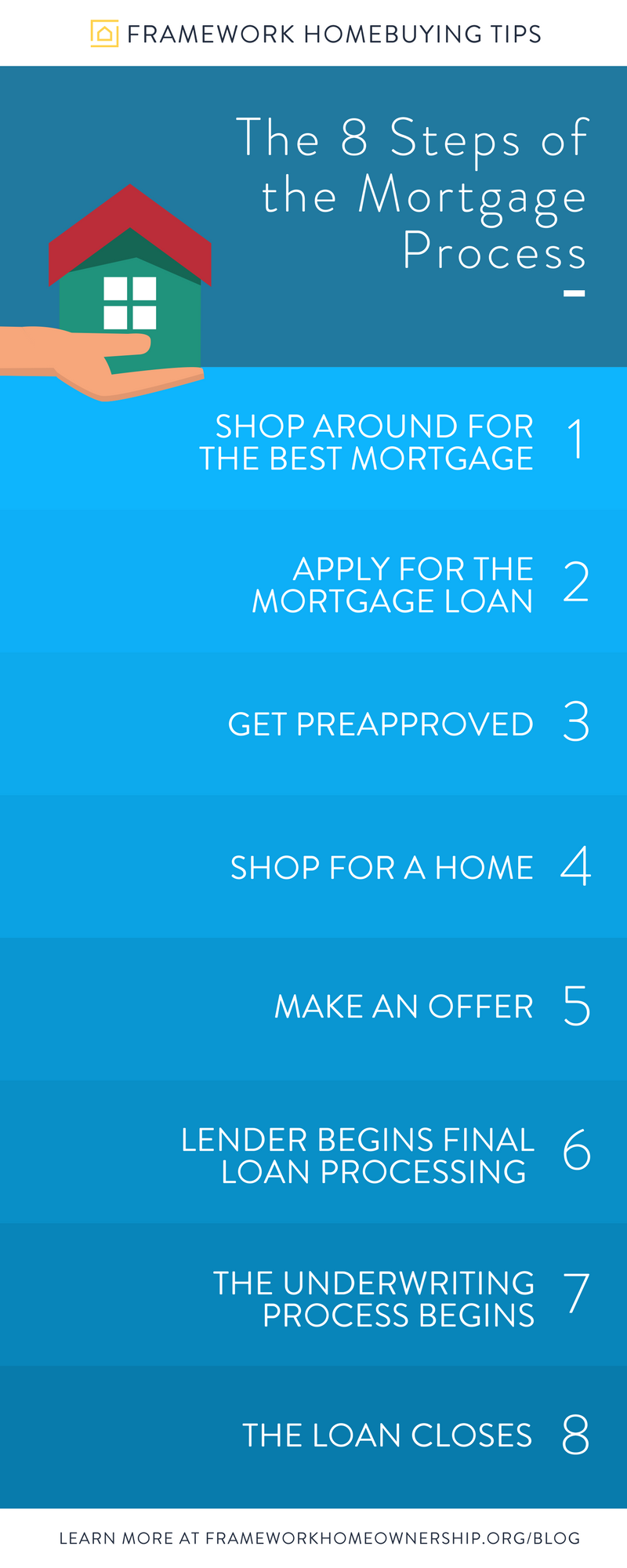 The 8 Steps Of The Mortgage Process Infographic Mortgage