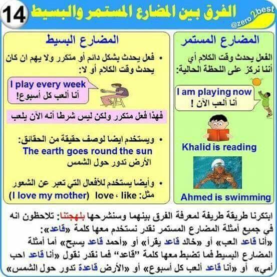 الفرق بين المضارع البسيط والمستمر English Language Learning Grammar Learn Arabic Language English Language Learning