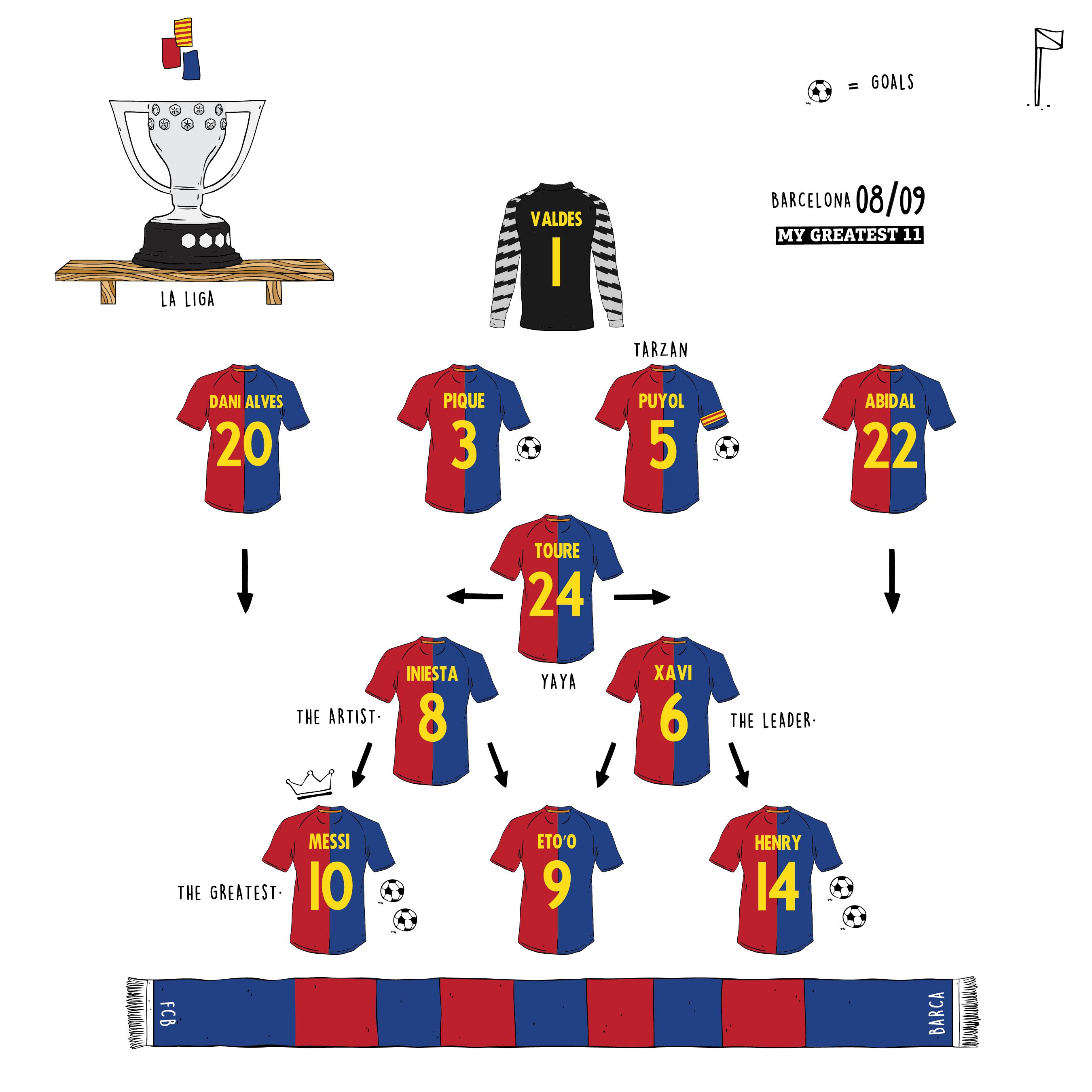Fcb Xi 2009 Melhores Jogadores De Futebol Futebol Jogadores De Futebol