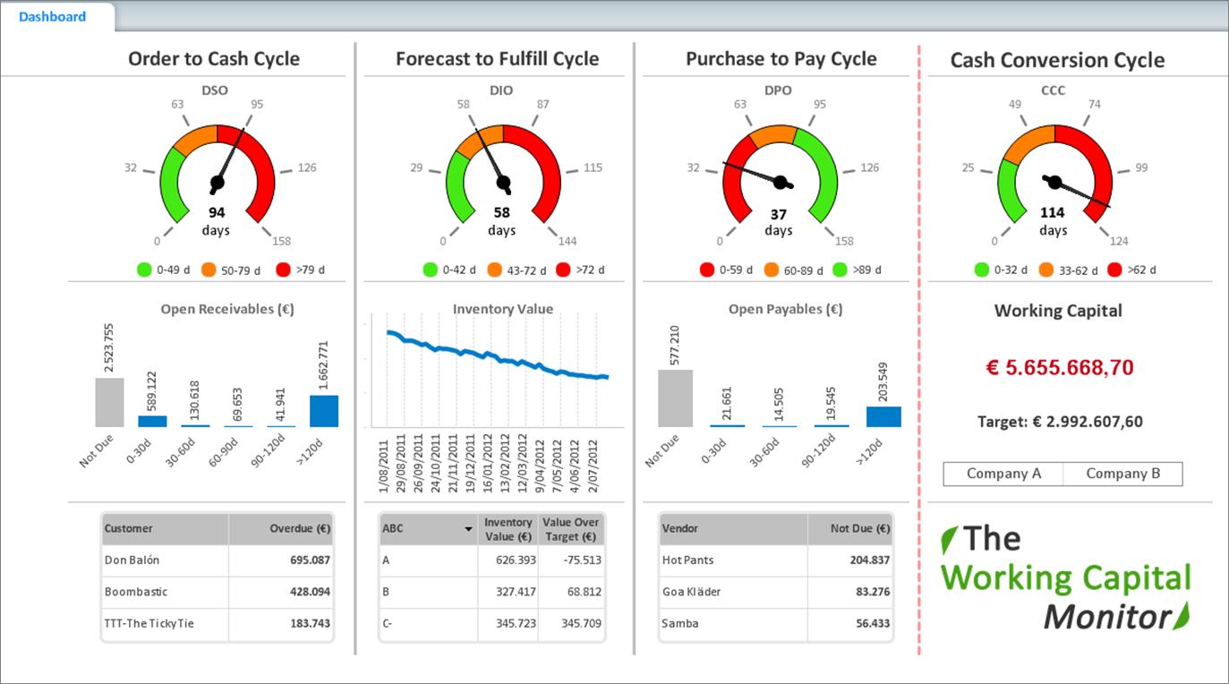 Imagini pentru follow up indicators dashboard | dashboard | Pinterest